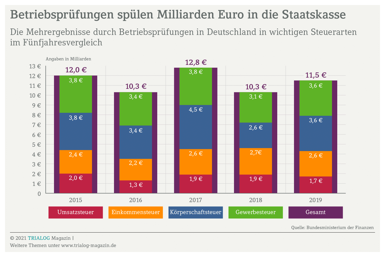 Per Betriebsprüfung generiert der Staat jedes Jahr hohe Einnahmen. Die Grafik zeigt, dass so allein in den vier Haupsteuerarten zwischen 2015 und 2015 jährloch zehn bis 13 Milliarden Euro an nachforderungen anfielen.