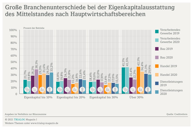 Grafik zeigt zum Thema Liquiditätsmanagement die Eigenkapitalquoten im Mittelstand für die Hauptwirtschaftsbereiche