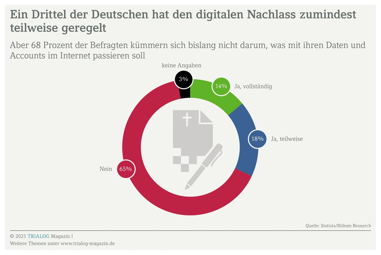 Die Grafik zeigt, dass nur ein Drittel der Deutschen zumindest teilweise geregelt hat, wie der digitale Nachlass behandelt werden soll.