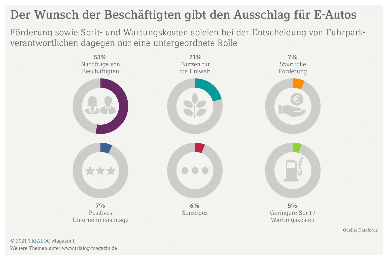 Grafik zeigt eine Übersicht über Entscheidungskriterien für oder gegen E-Autos für Unternehmen