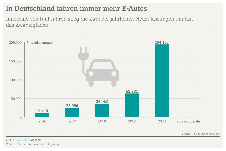 Grafik zeigt die Zahl der Neuzulassungen von E-Autos in Deutschland laut Kraftfahrzeugbundesamt