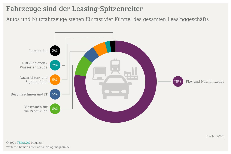 Die Grafik zeigt den Anteil verschiedener Wirtschaftsgüter am Leasingumsatz. Das Leasing eines Firmenwagens macht mit 78 Prozent den Hauptanteil des Geschäfts aus.