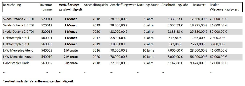 Kostenmanagement Eigentumspotentialdatenbank