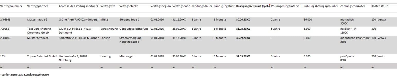 Kostenmanagement Vertragspotentialdatenbank