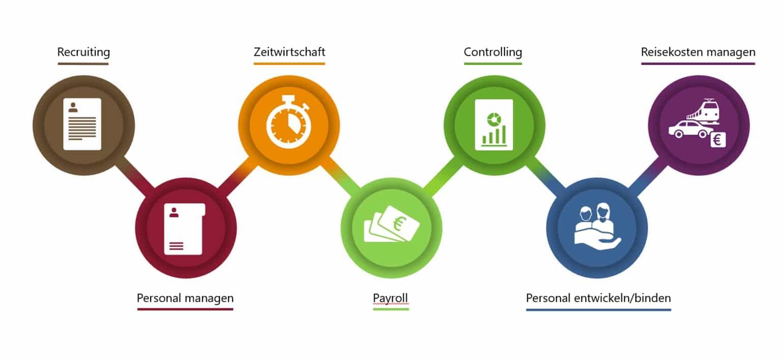 Die Einsatzbereiche der DATEV-HR-Lösung