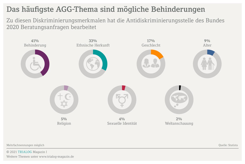 Grafik zeigt zum Thema Allgemeines Gleichbehandlungsgesetz AGG die 10 häufigsten Diskriminierungsmerkmale: 41 Prozent Behinderung, 33 Prozent Ethnische Herkunft, 17 Prozent Geschlecht, neun Prozent Alter, fünf Prozent Religion, vier Prozent sexuelle Identität, zwei Prozent Weltanschauung.